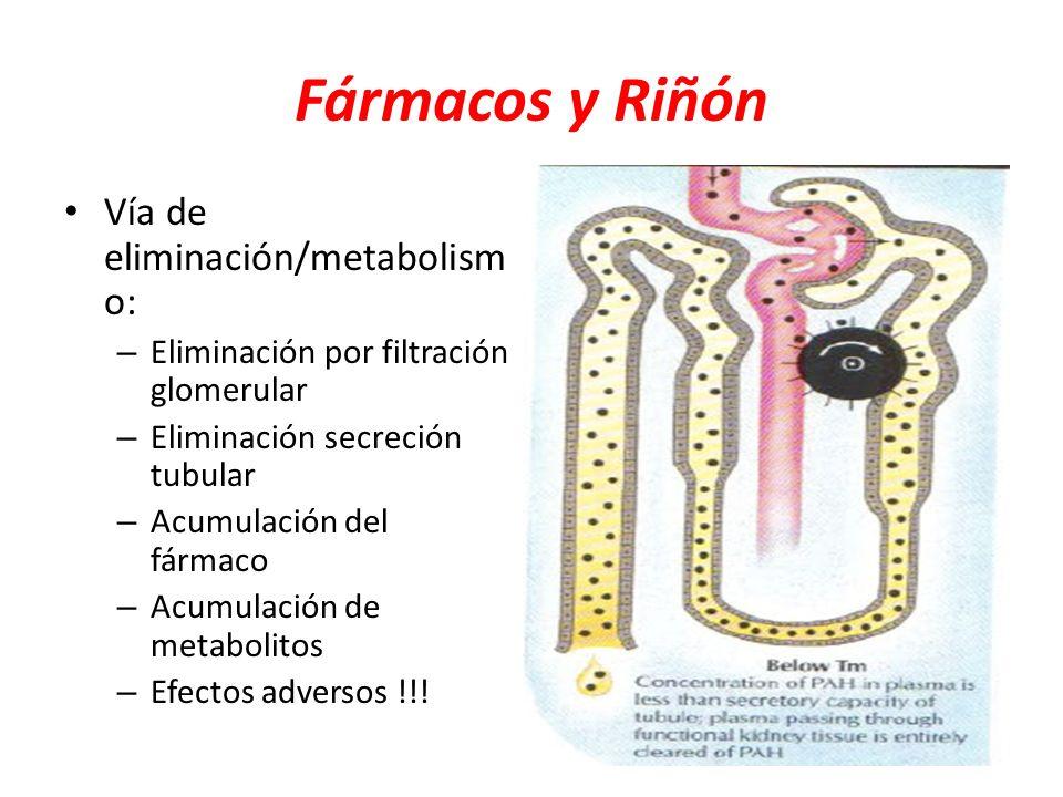 Fármacos y Riñón Vía de eliminación/metabolismo: