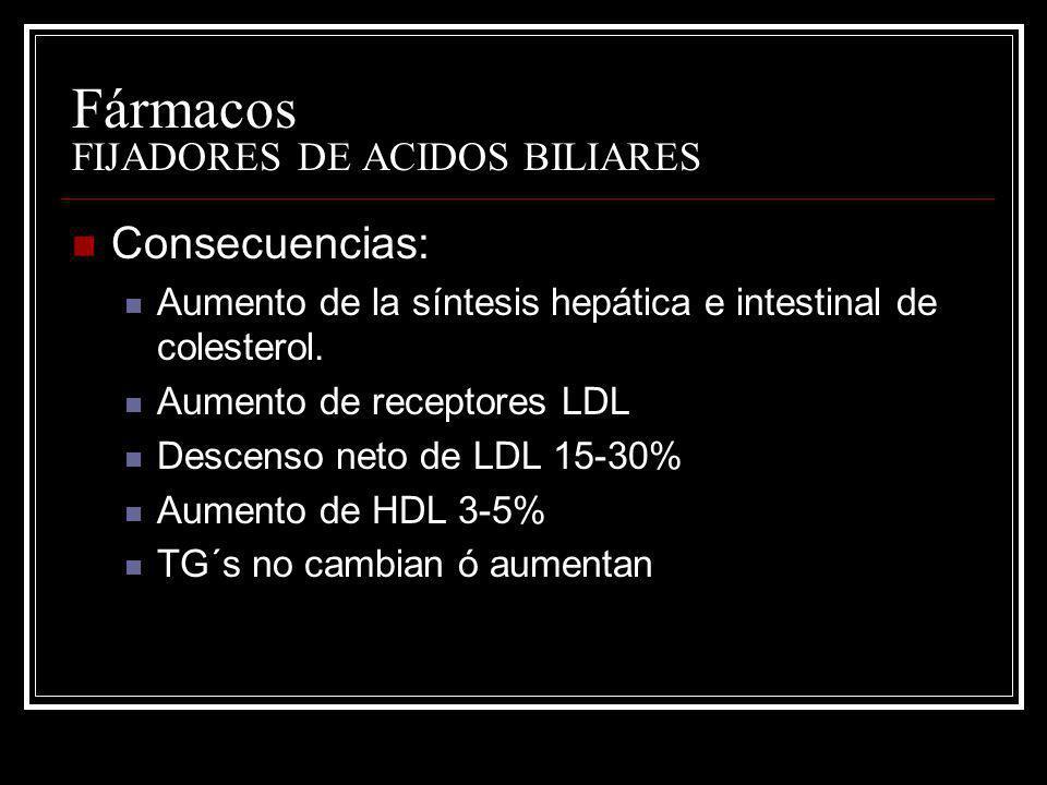 Fármacos FIJADORES DE ACIDOS BILIARES