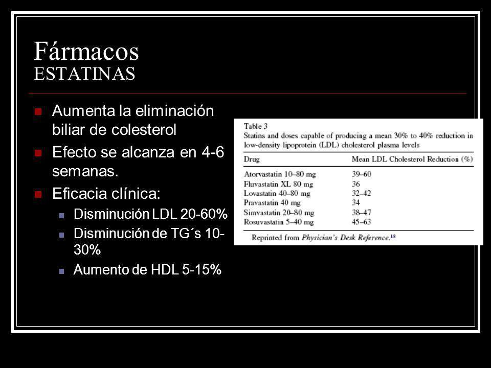Fármacos ESTATINAS Aumenta la eliminación biliar de colesterol