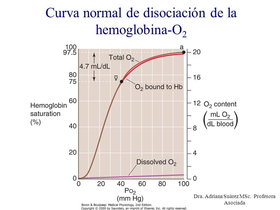 Curva normal de disociación de la hemoglobina-O2