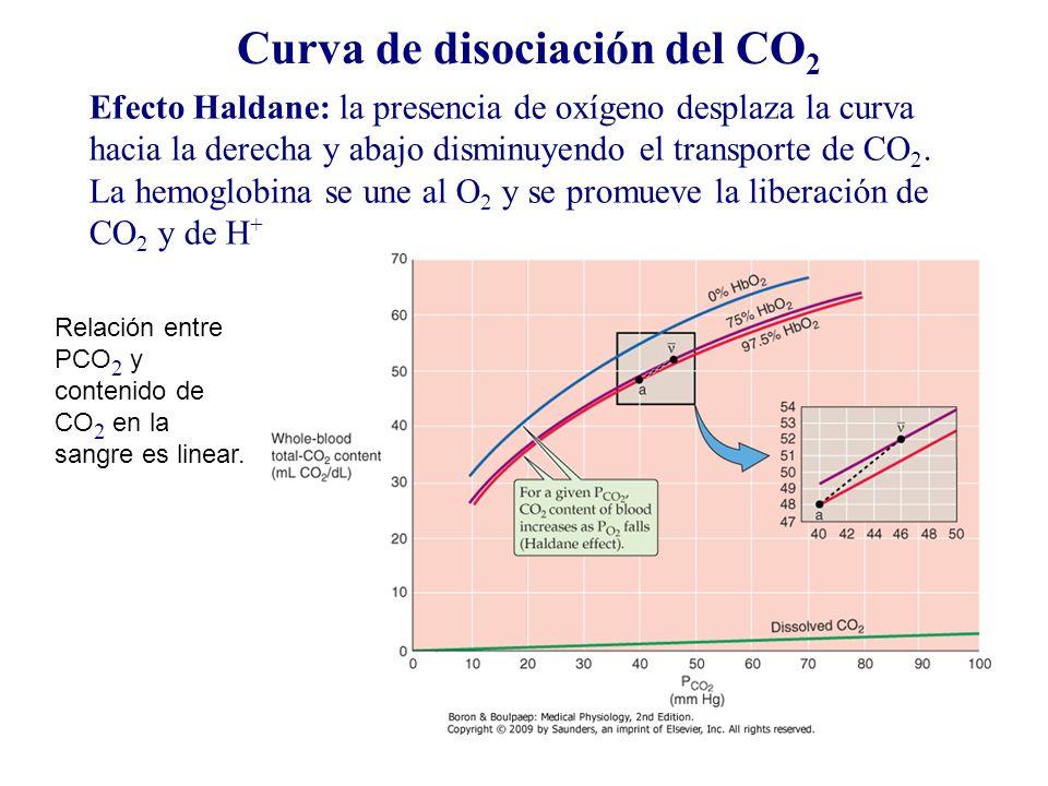 Curva de disociación del CO2