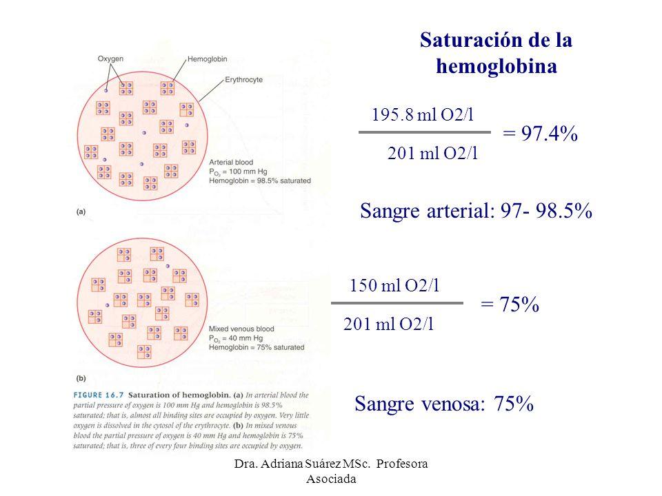 Saturación de la hemoglobina