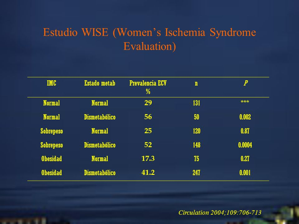 Estudio WISE (Women's Ischemia Syndrome Evaluation)
