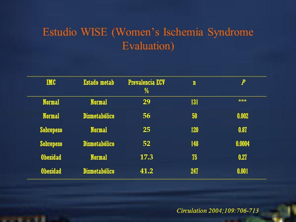 Estudio WISE (Women's Ischemia Syndrome Evaluation)