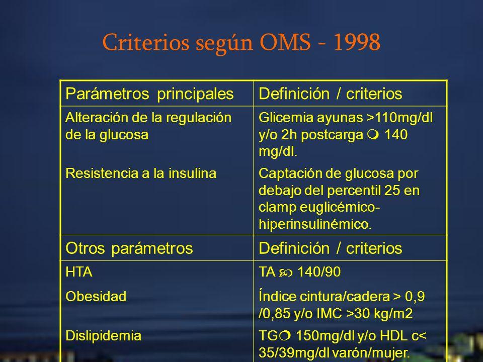 Criterios según OMS - 1998 Parámetros principales