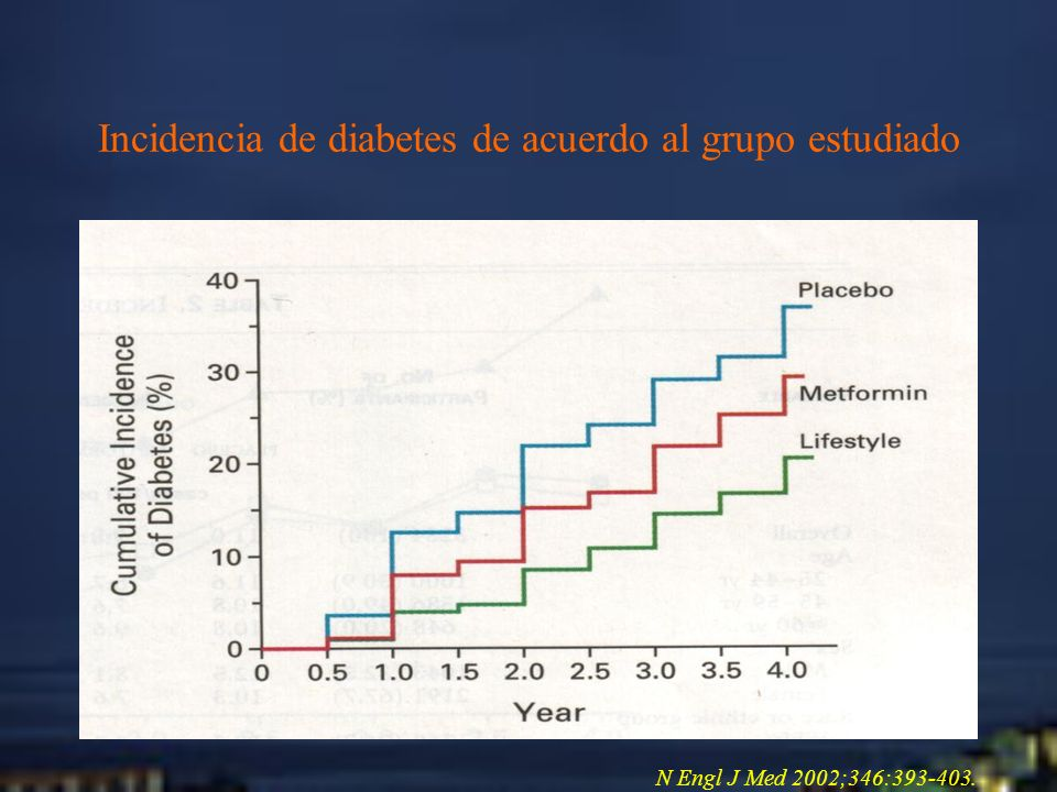 Incidencia de diabetes de acuerdo al grupo estudiado