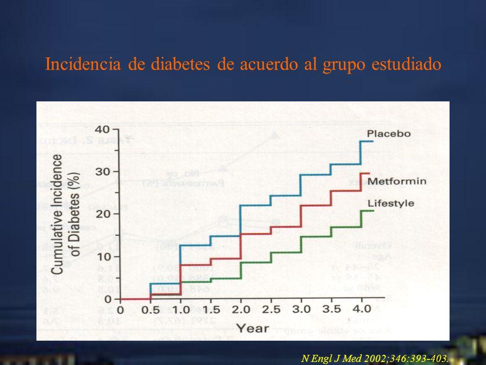 Incidencia de diabetes de acuerdo al grupo estudiado
