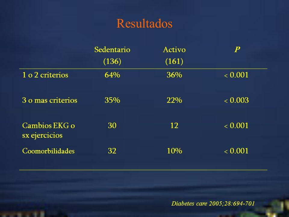 Resultados Sedentario (136) Activo (161) P 1 o 2 criterios 64% 36%