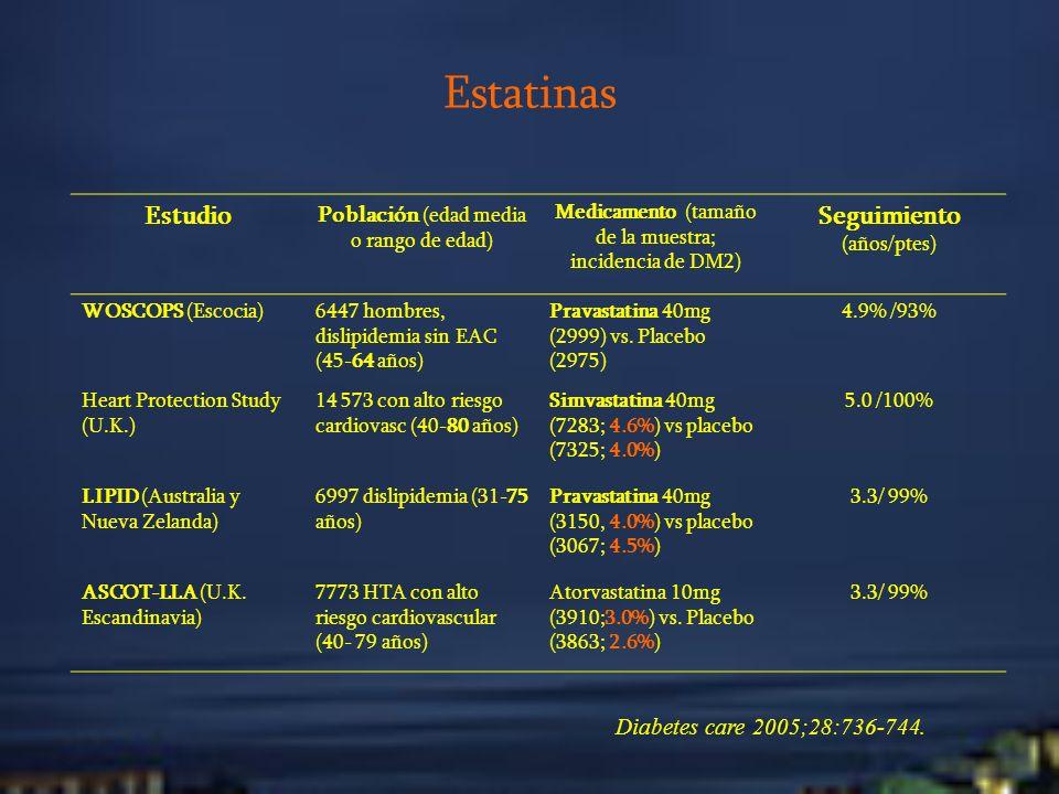 Estatinas Estudio Seguimiento (años/ptes)