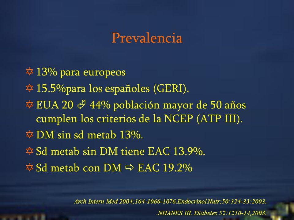 Prevalencia 13% para europeos 15.5%para los españoles (GERI).
