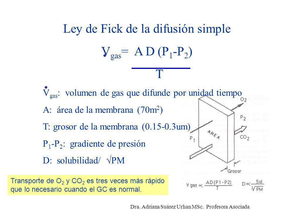 Ley de Fick de la difusión simple Vgas= A D (P1-P2) T