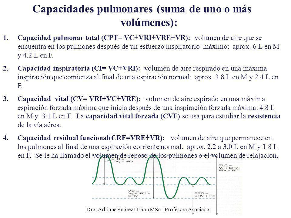 Capacidades pulmonares (suma de uno o más volúmenes):