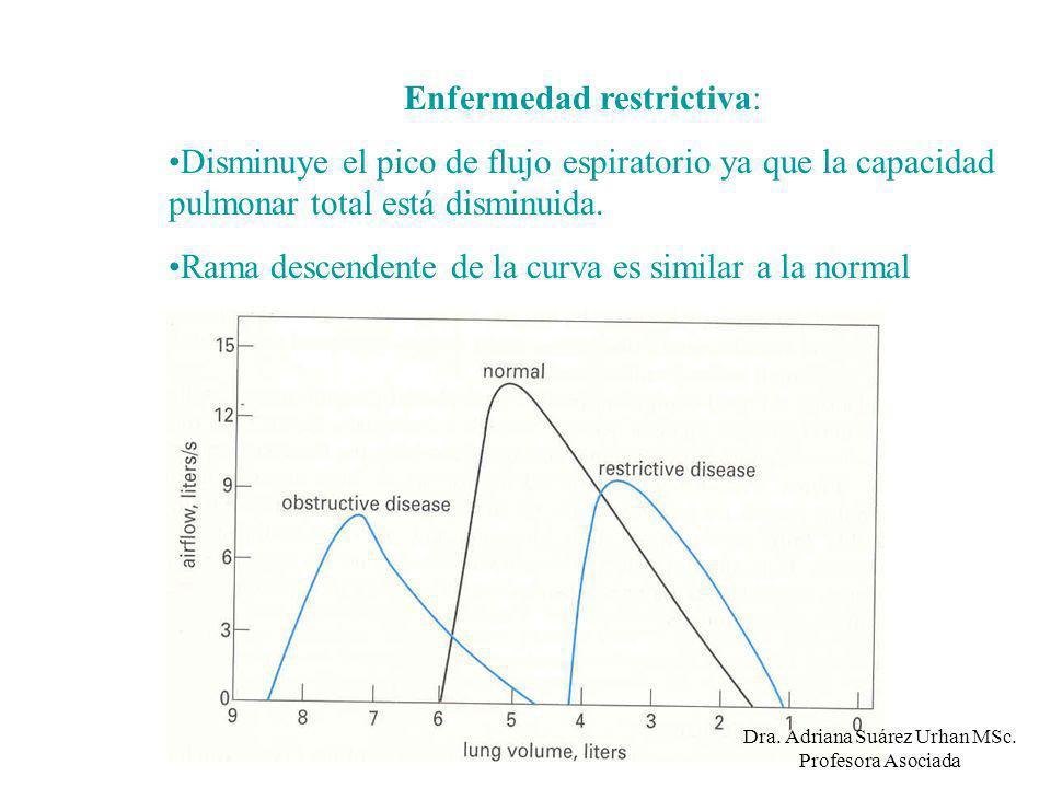 Enfermedad restrictiva: