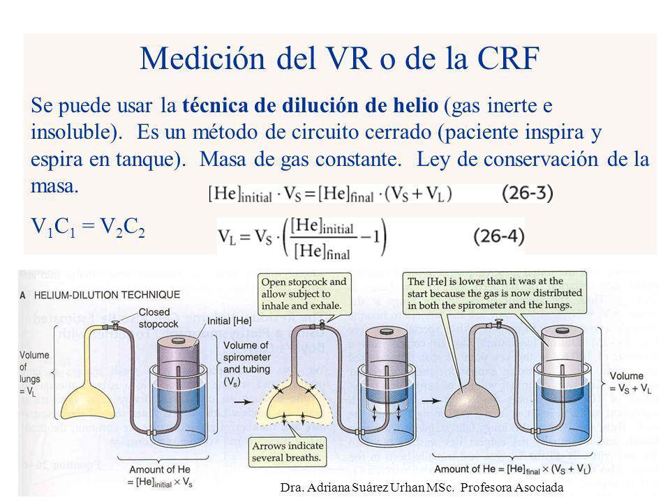 Medición del VR o de la CRF
