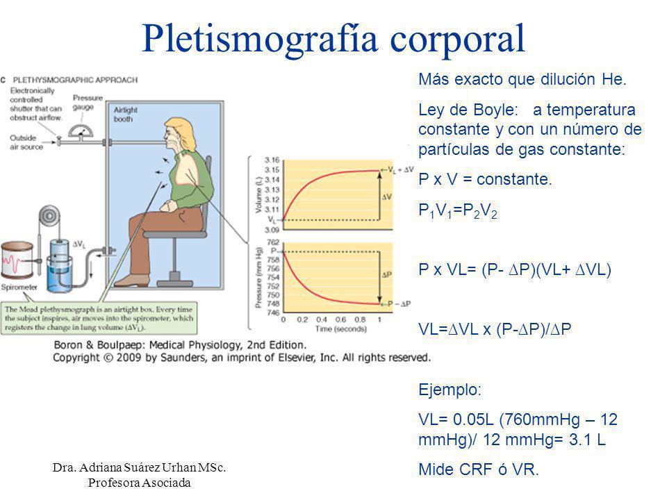 Pletismografía corporal