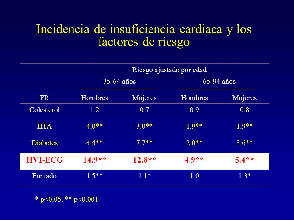 Incidencia de insuficiencia cardiaca y los factores de riesgo