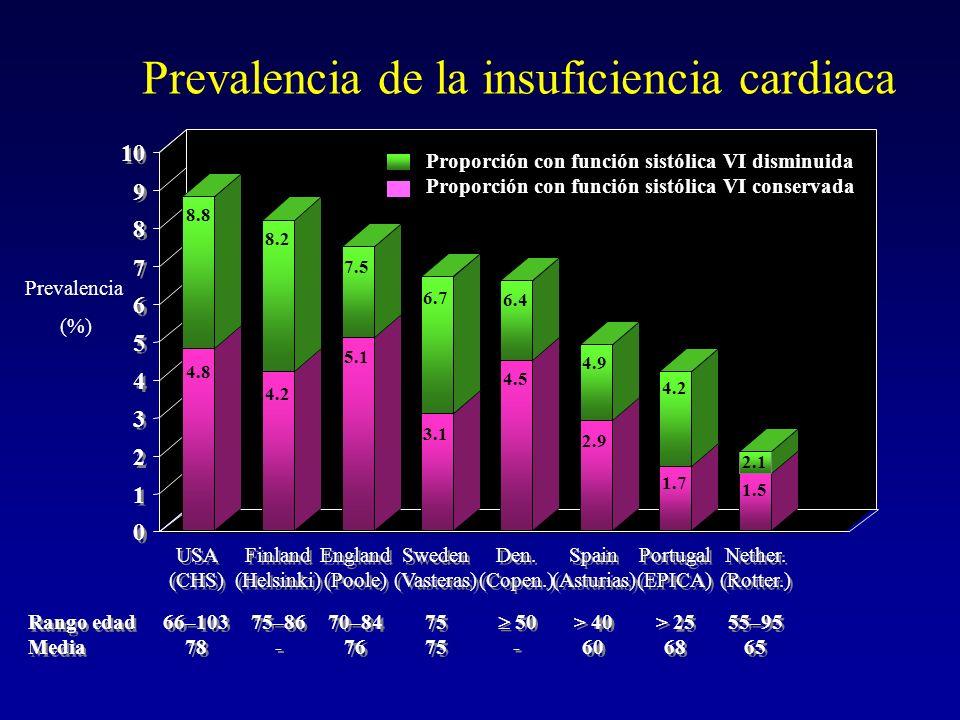 Prevalencia de la insuficiencia cardiaca