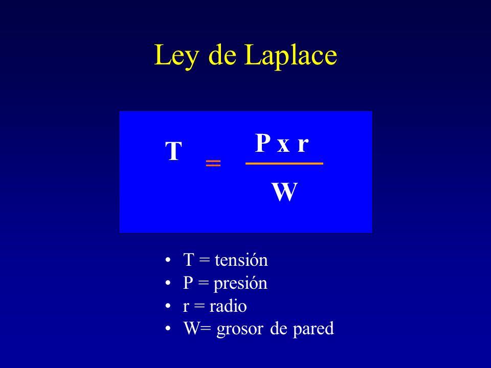 Ley de Laplace P x r T = W T = tensión P = presión r = radio