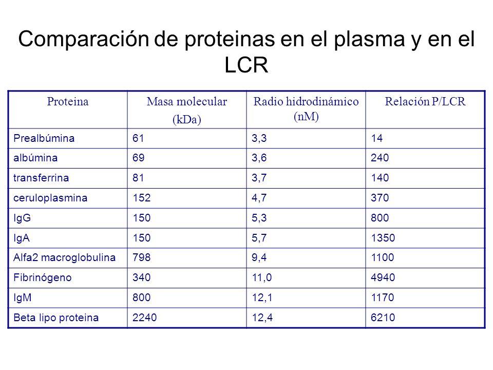 Comparación de proteinas en el plasma y en el LCR