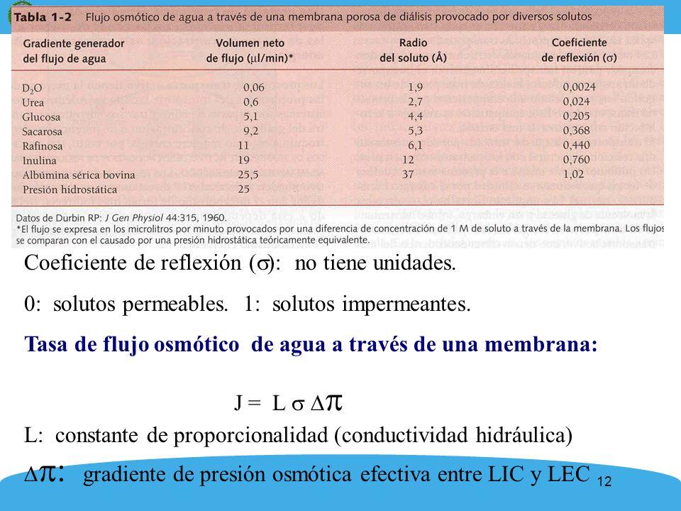 Coeficiente de reflexión (): no tiene unidades.