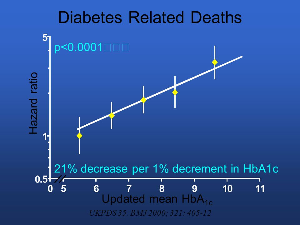 Diabetes Related Deaths