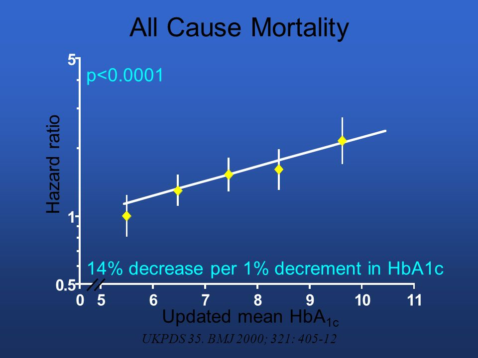 All Cause Mortality p<0.0001 Hazard ratio