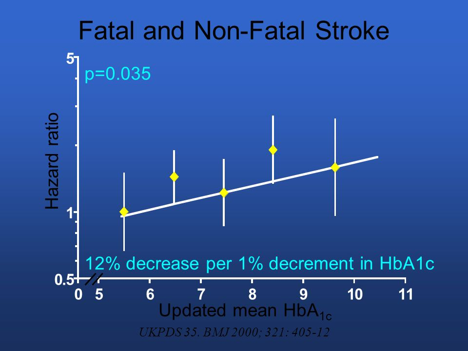 Fatal and Non-Fatal Stroke