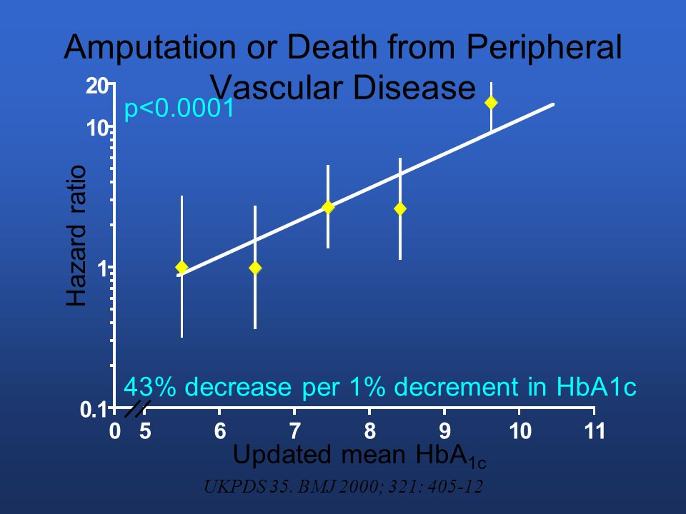 Amputation or Death from Peripheral Vascular Disease