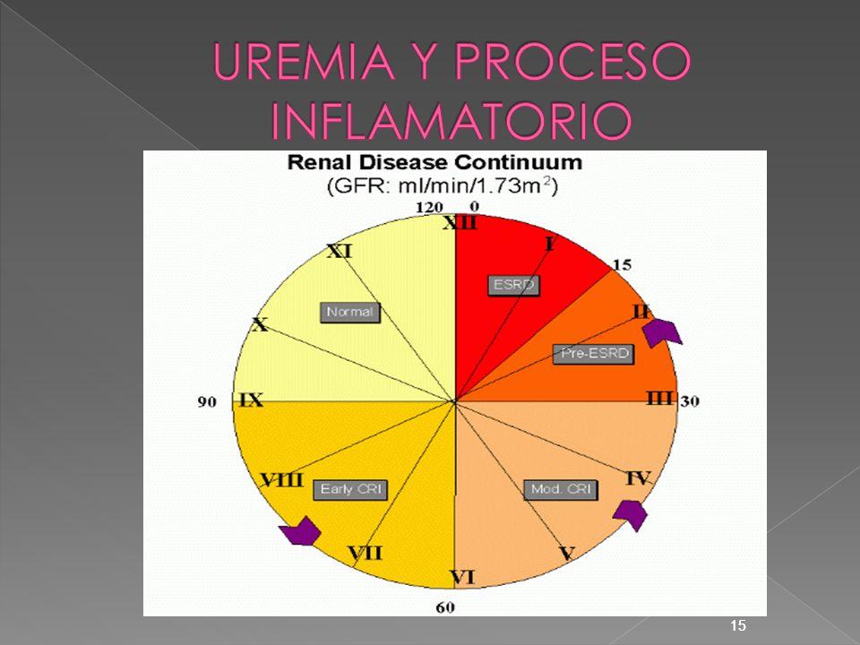 UREMIA Y PROCESO INFLAMATORIO
