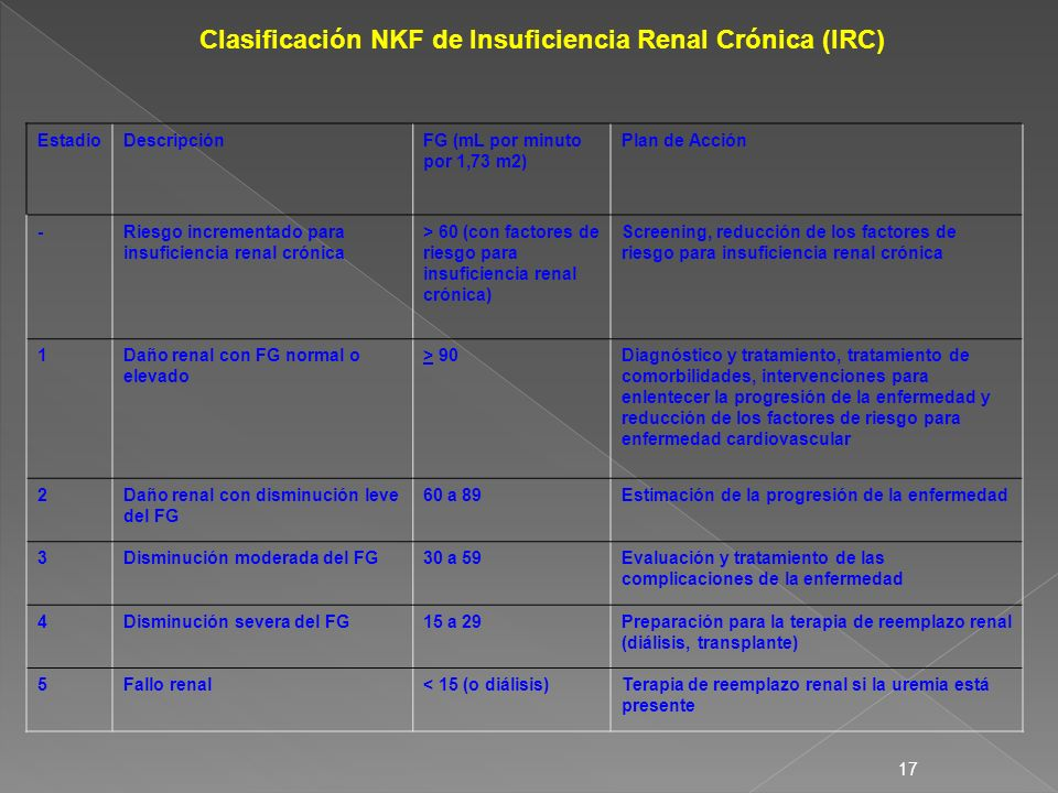 Clasificación NKF de Insuficiencia Renal Crónica (IRC)
