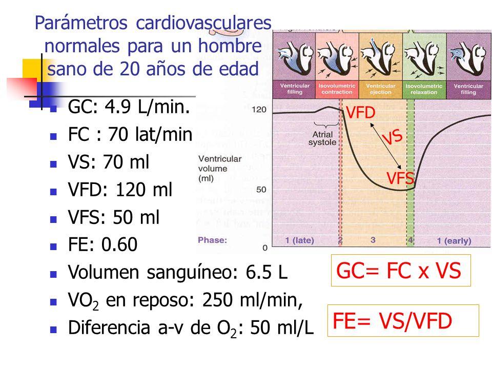 Parámetros cardiovasculares normales para un hombre sano de 20 años de edad