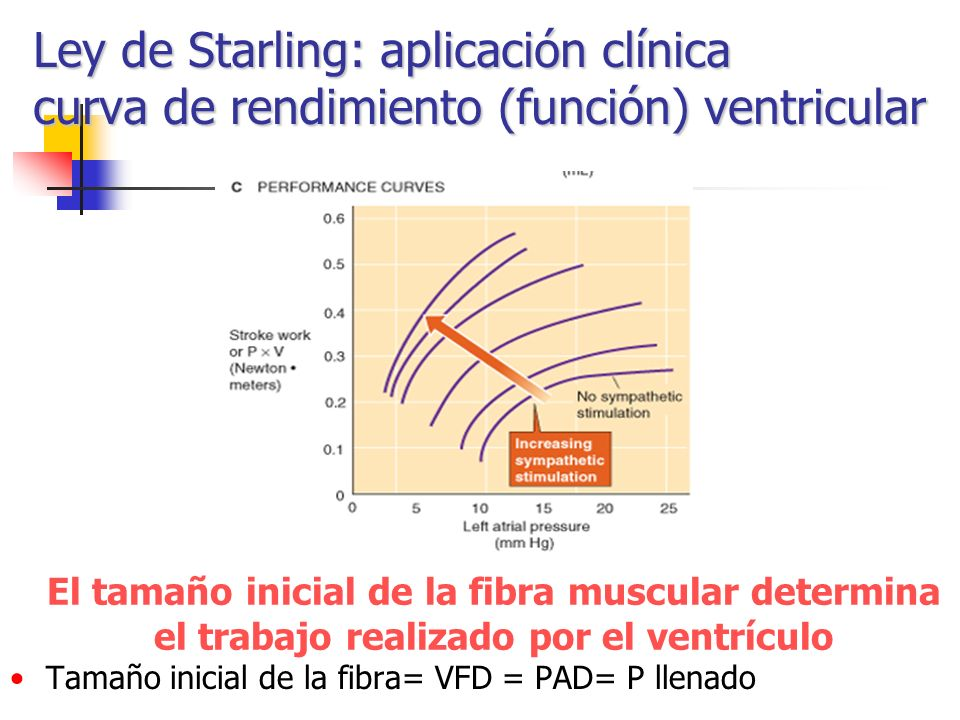 Ley de Starling: aplicación clínica curva de rendimiento (función) ventricular