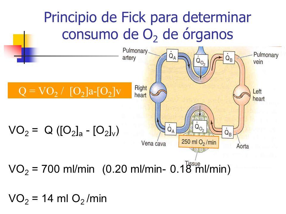 Principio de Fick para determinar consumo de O2 de órganos