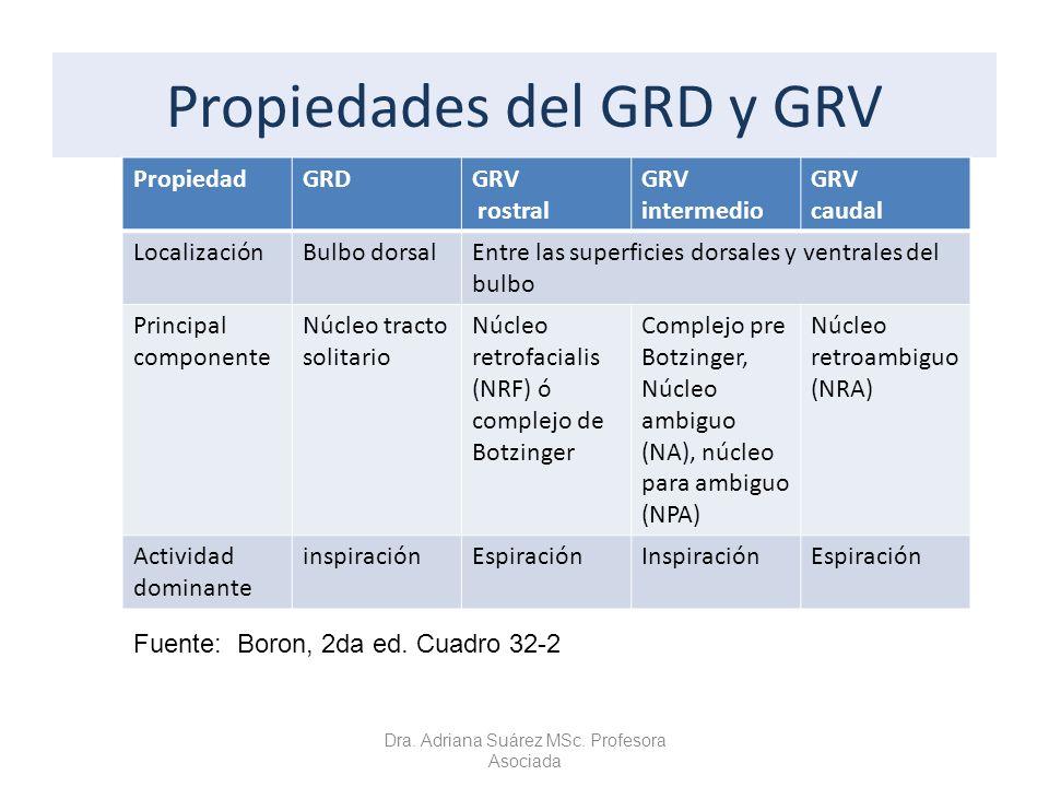 Propiedades del GRD y GRV