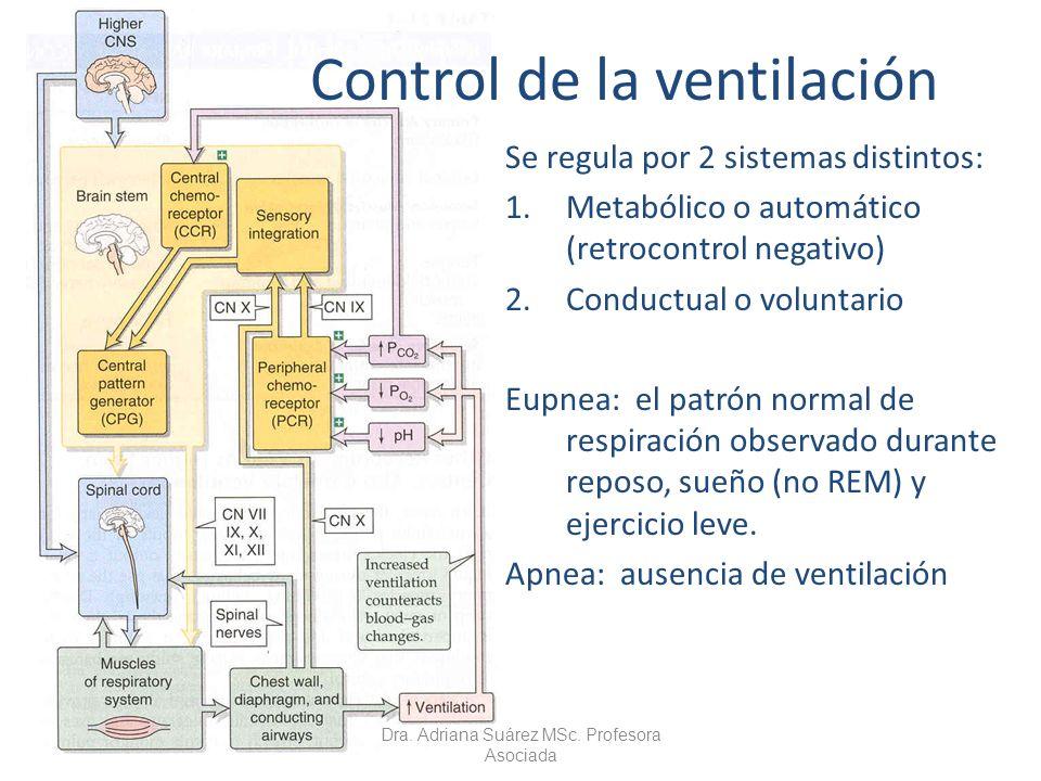 Control de la ventilación