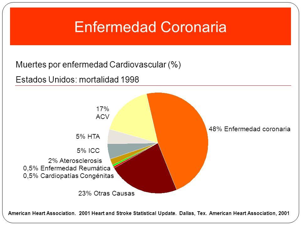 Enfermedad Coronaria Muertes por enfermedad Cardiovascular (%)