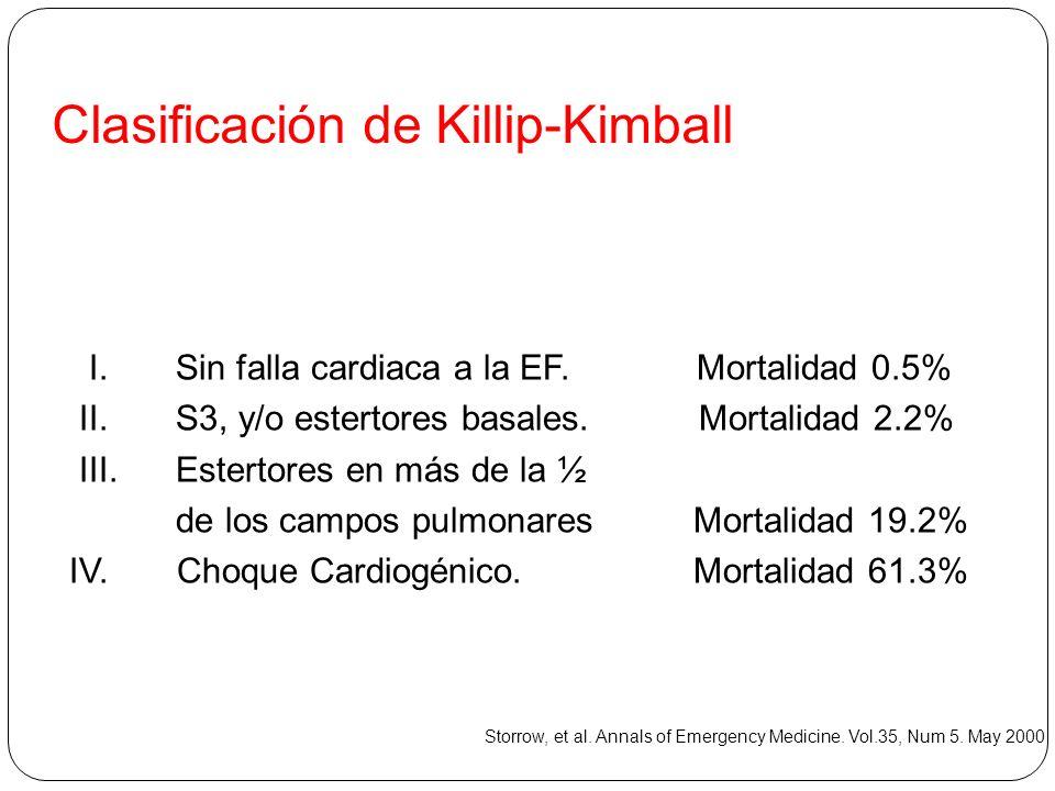 Clasificación de Killip-Kimball