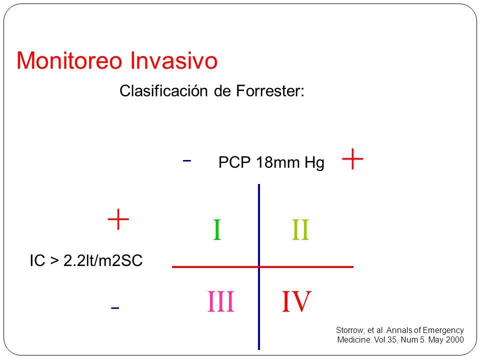 - + + - I II III IV Monitoreo Invasivo Clasificación de Forrester: