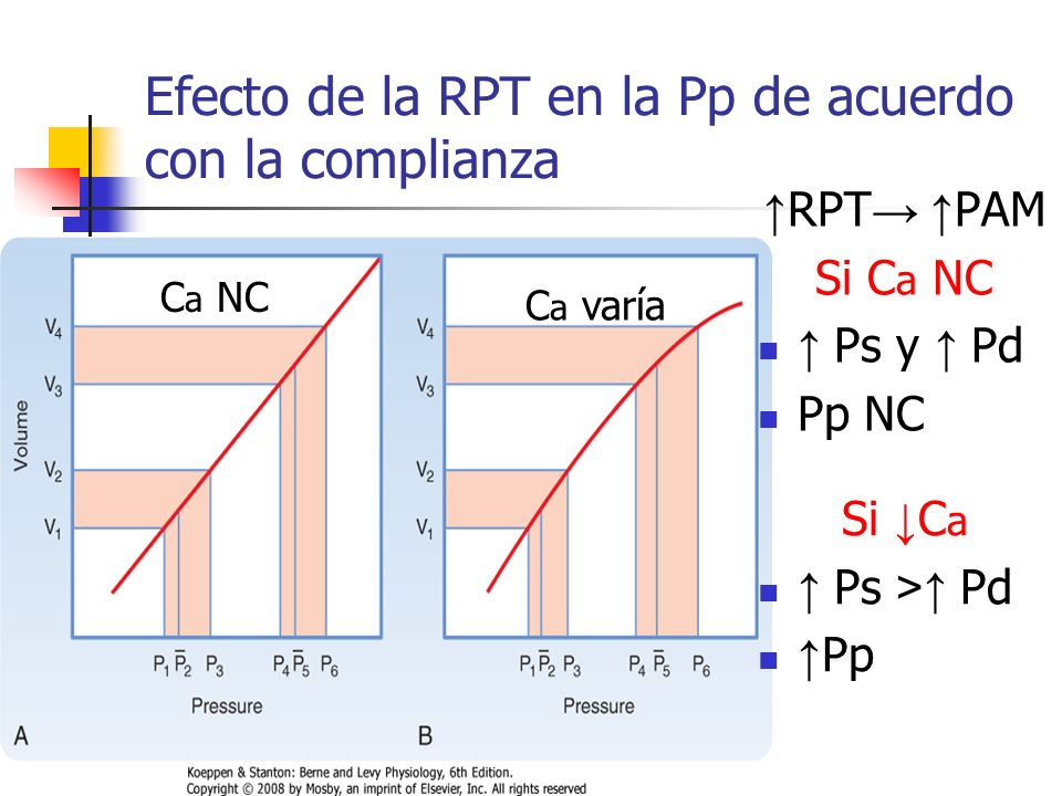 Efecto de la RPT en la Pp de acuerdo con la complianza