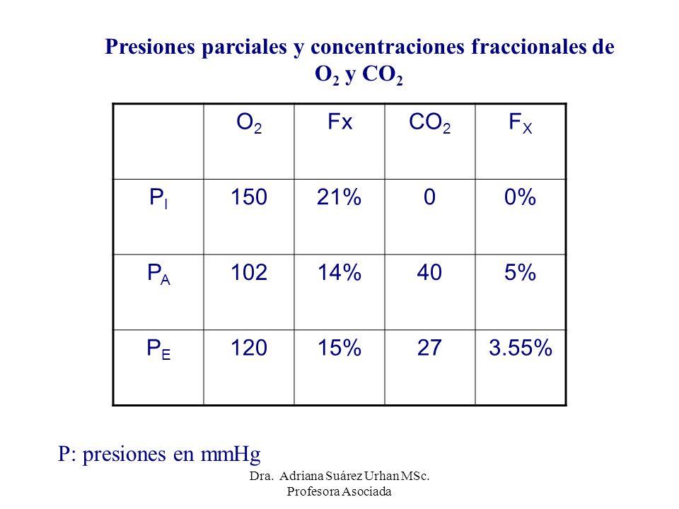 Presiones parciales y concentraciones fraccionales de O2 y CO2