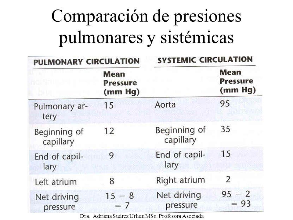 Comparación de presiones pulmonares y sistémicas