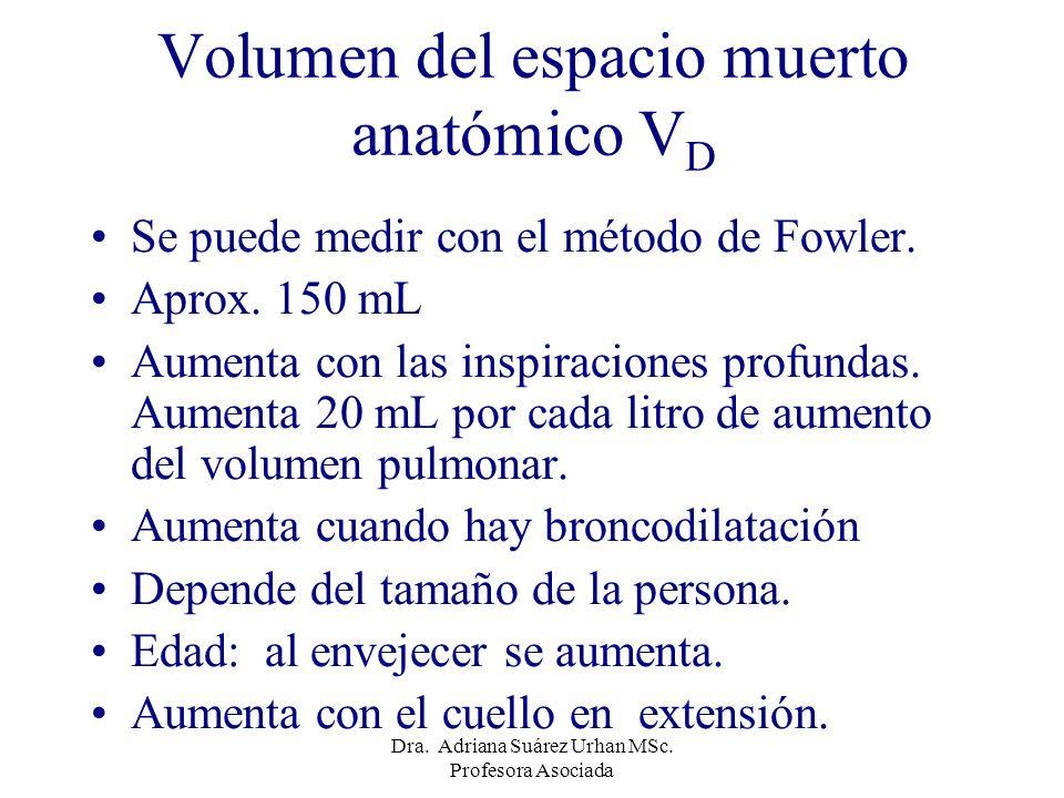 Volumen del espacio muerto anatómico VD