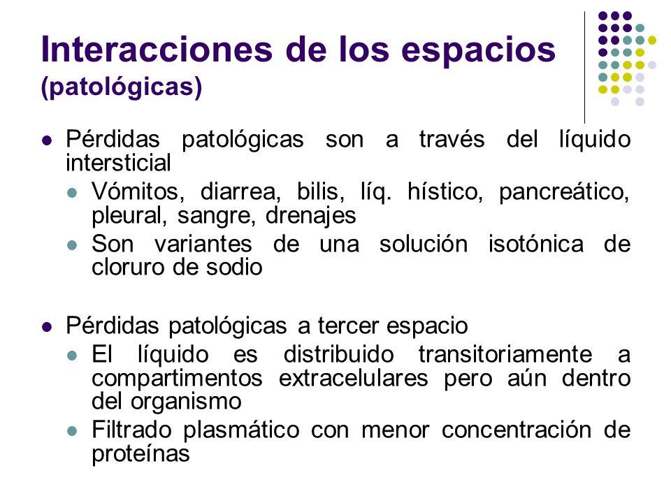 Interacciones de los espacios (patológicas)