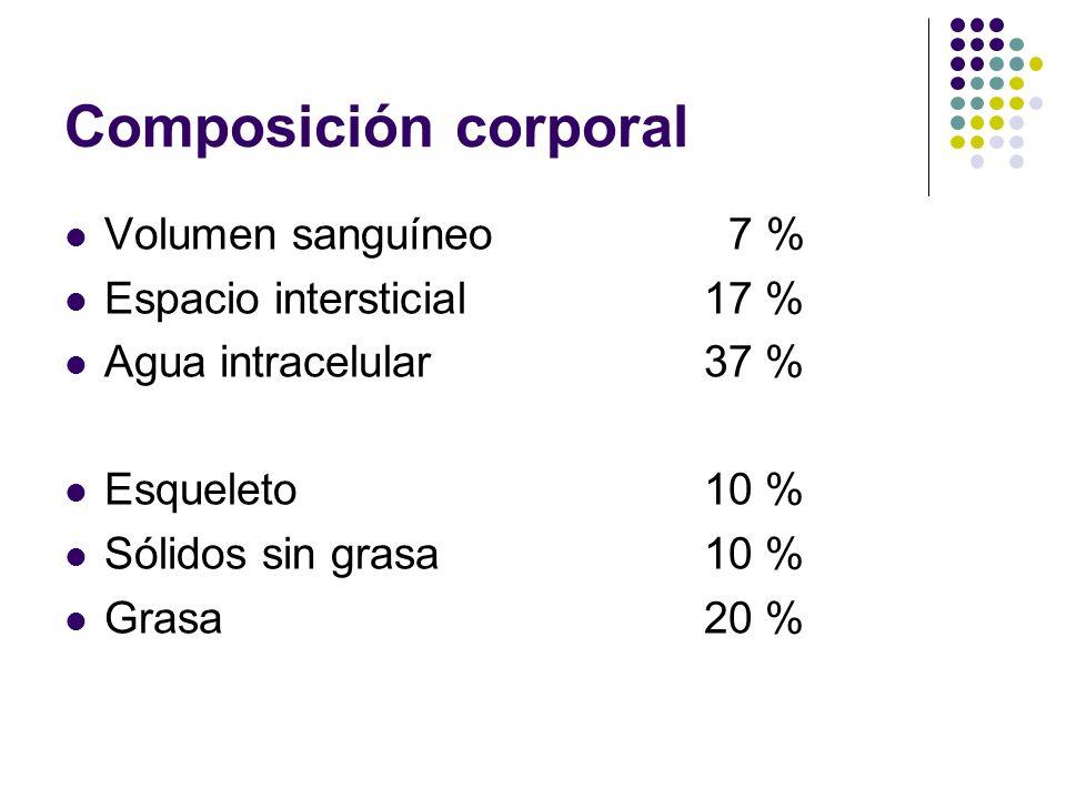 Composición corporal Volumen sanguíneo 7 % Espacio intersticial 17 %