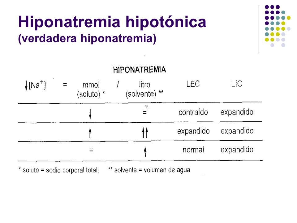 Hiponatremia hipotónica (verdadera hiponatremia)