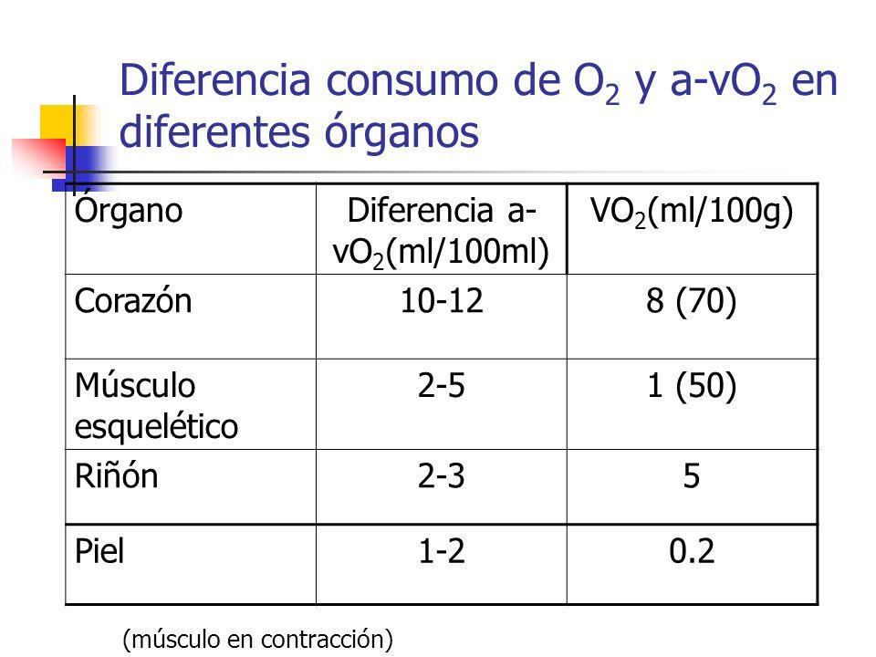 Diferencia consumo de O2 y a-vO2 en diferentes órganos