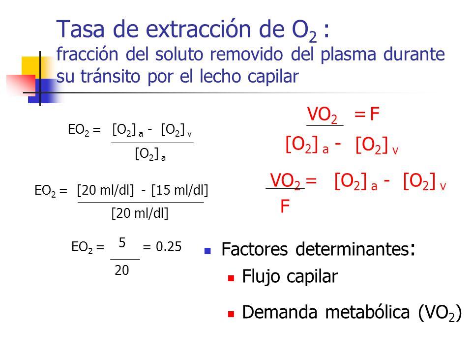 Tasa de extracción de O2 : fracción del soluto removido del plasma durante su tránsito por el lecho capilar
