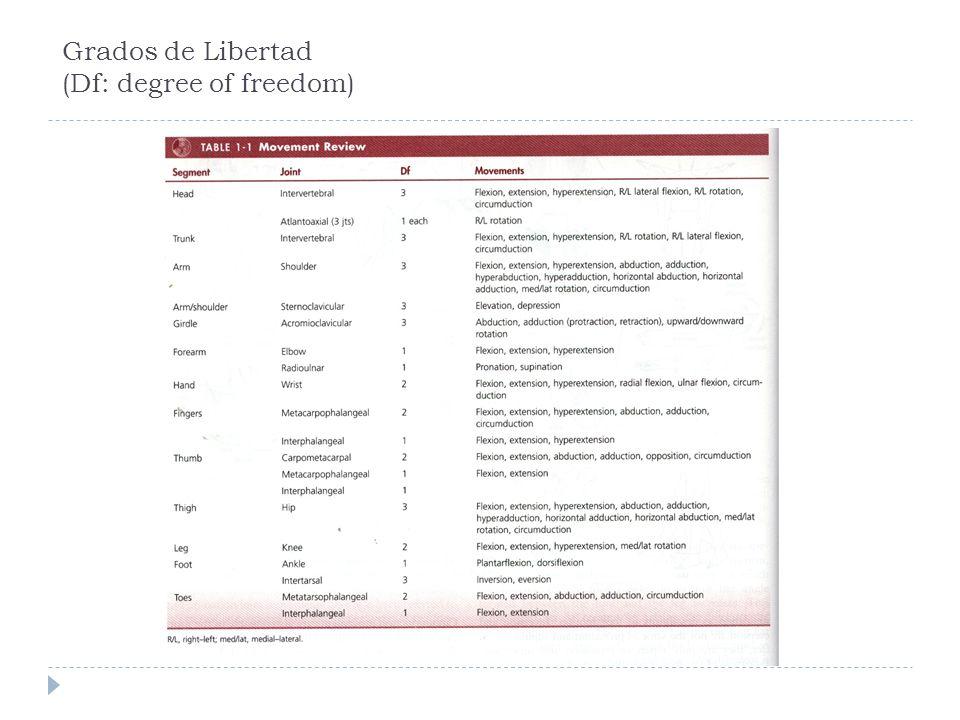 Grados de Libertad (Df: degree of freedom)