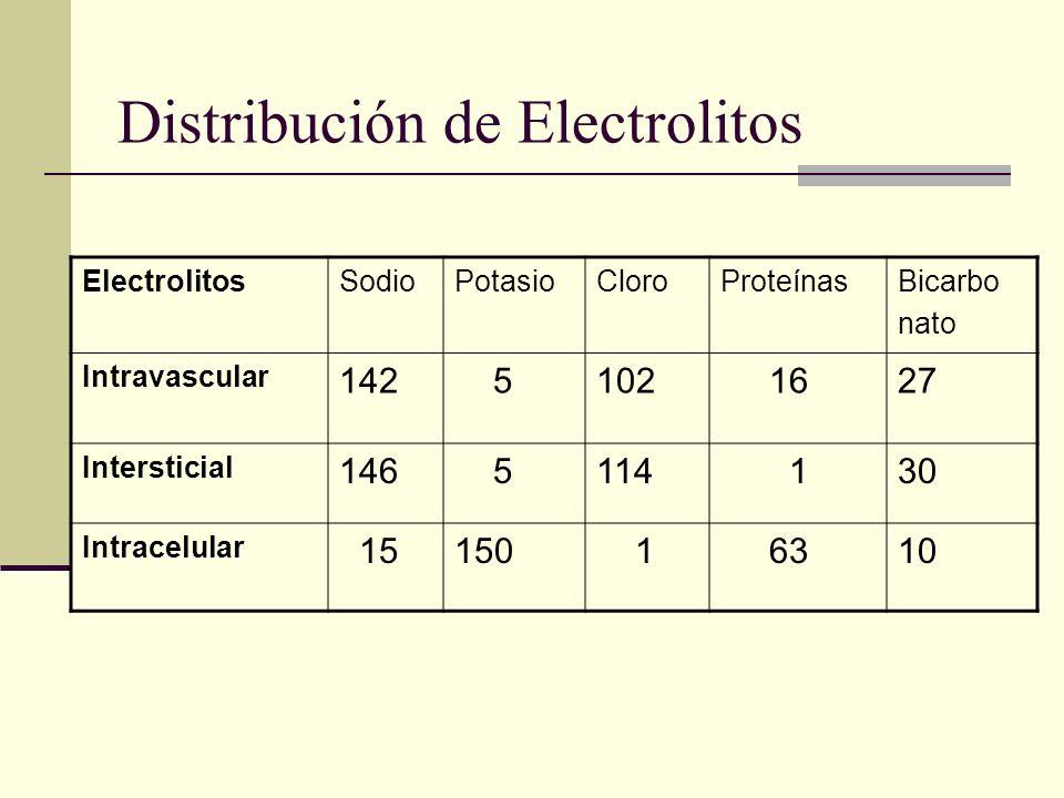 Distribución de Electrolitos