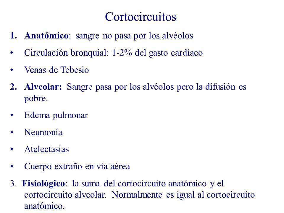 Cortocircuitos Anatómico: sangre no pasa por los alvéolos